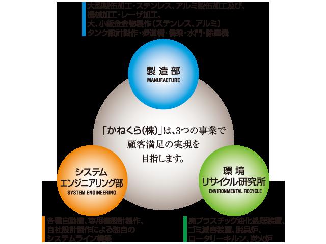 かねくら(株)では3つの事業で顧客満足の実現を目指します